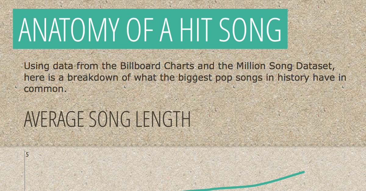 The Anatomy of a Hit Pop Song [Infographic]