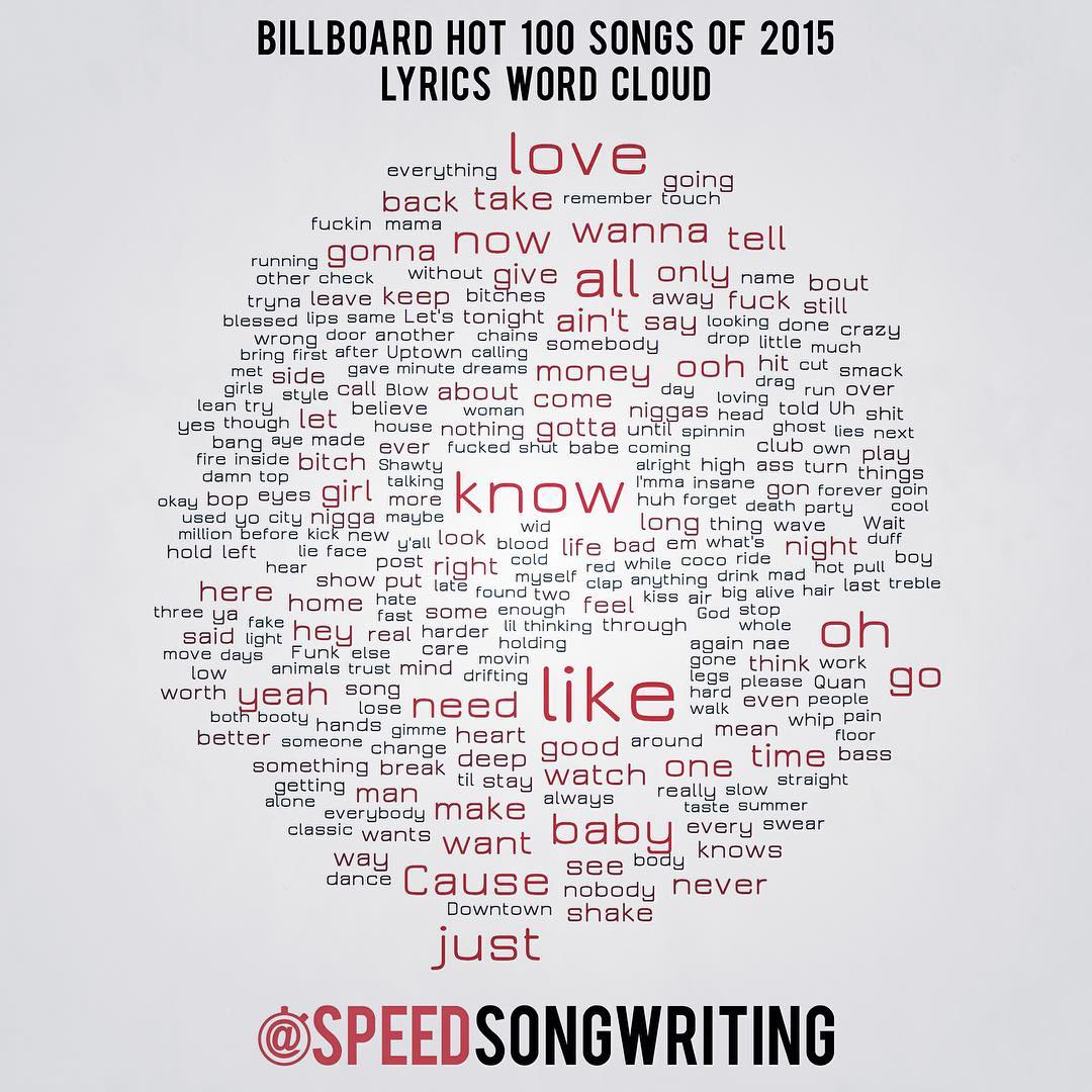 The Most-Used Words Of The 2015 Billboard Hot 100 Songs